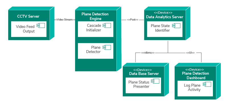 Figure 4: Deployment diagram of the plane detection application