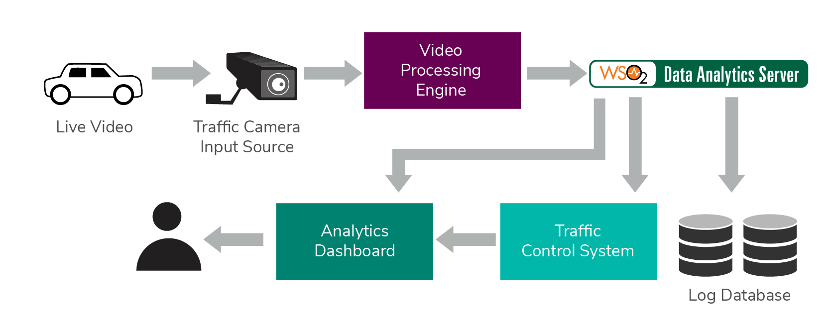 Figure 6: Overview of the Traffic Controlling System