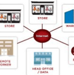 View Webinar on Connected Retail Reference Architecture